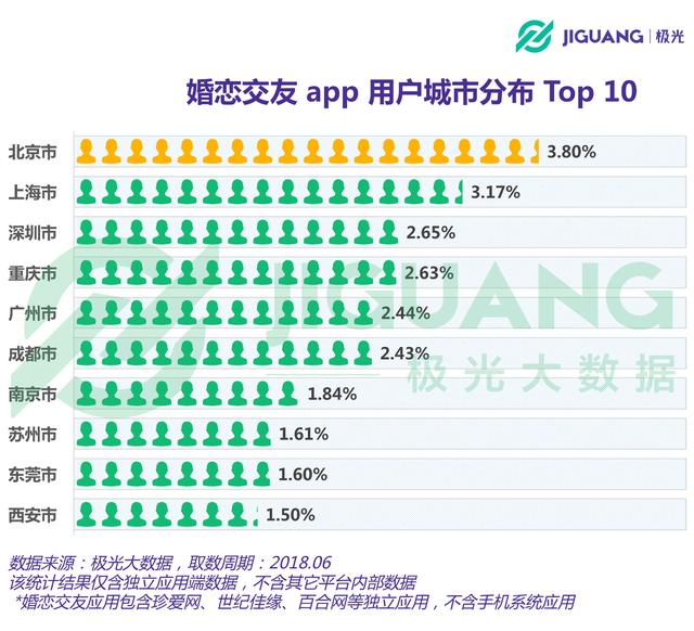 """手机上的""""红娘"""":婚恋交友app用户超1,800万,陌生社交偏好明显"""