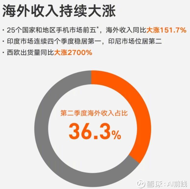 小米上市后首份成绩单:狂赚452.36亿,AI+IoT收入翻倍