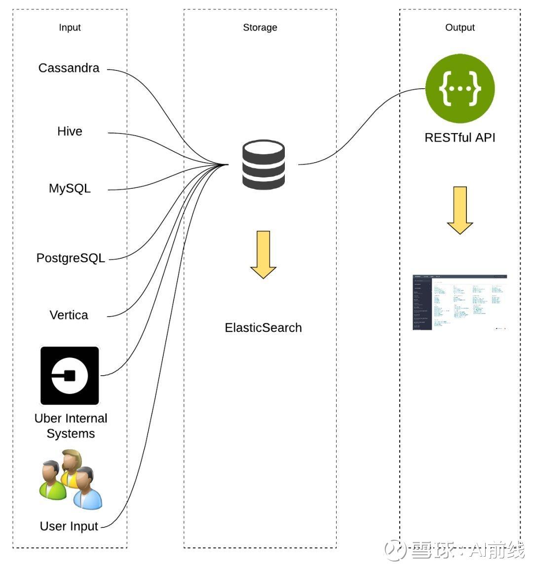 Uber推出Databook平台:自动收集元数据并转化为大数据洞见