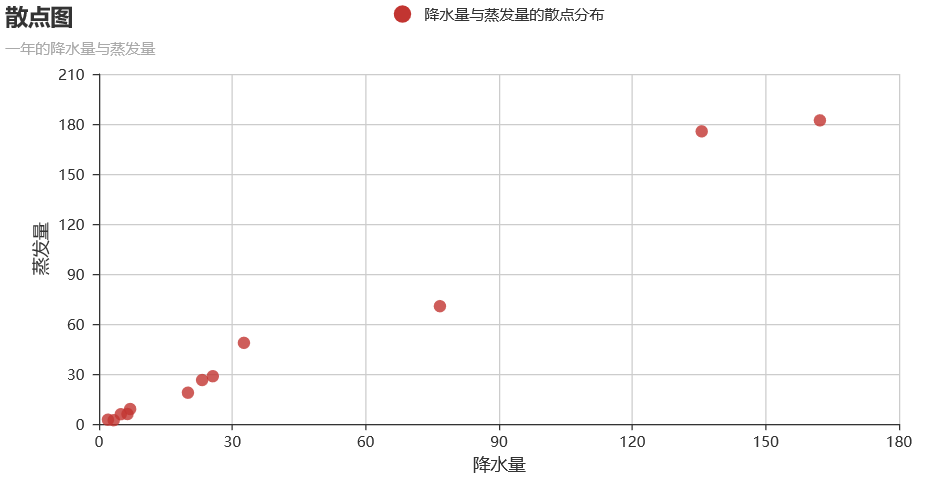 Python数据可视化工具pyecharts使用细则