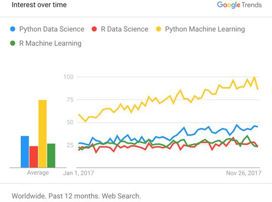 在做数据分析科学时,Python是一个很重要的选择