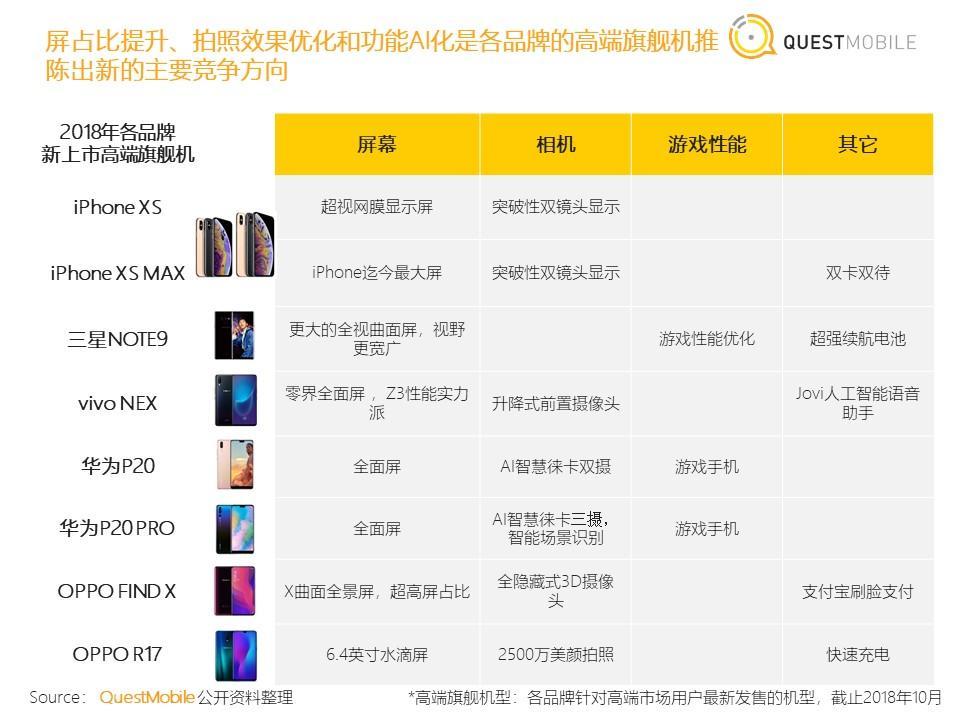 QuestMobile:2018年中国智能终端市场报告