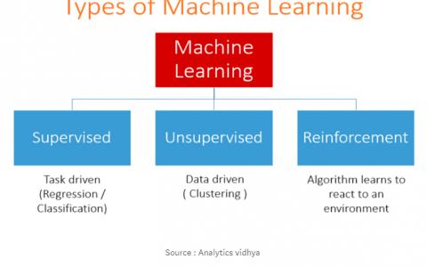 机器学习的不同类型
