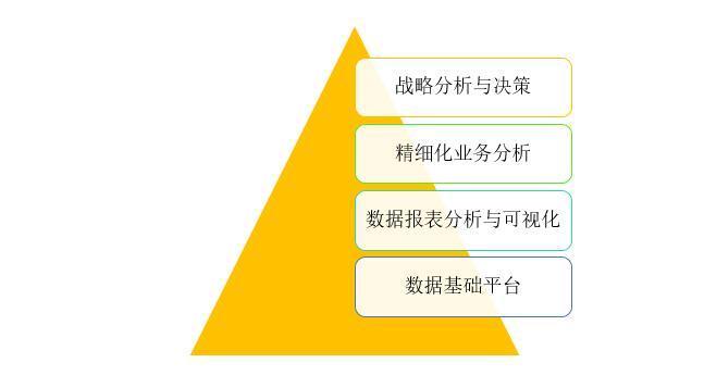 企业大数据体系构建,从这4层递进