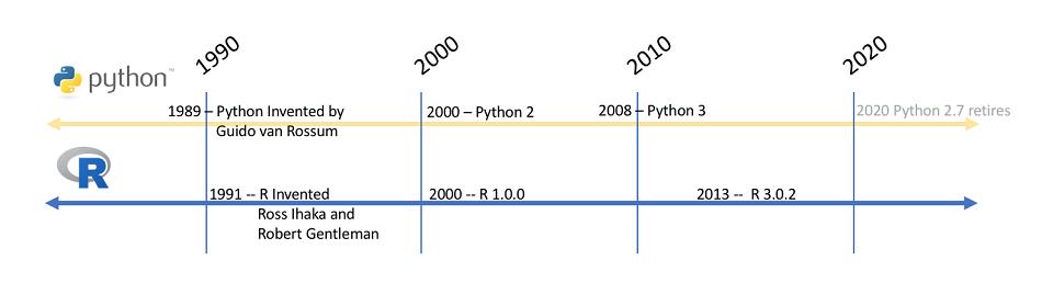 数据科学入门:选Python?还是R?
