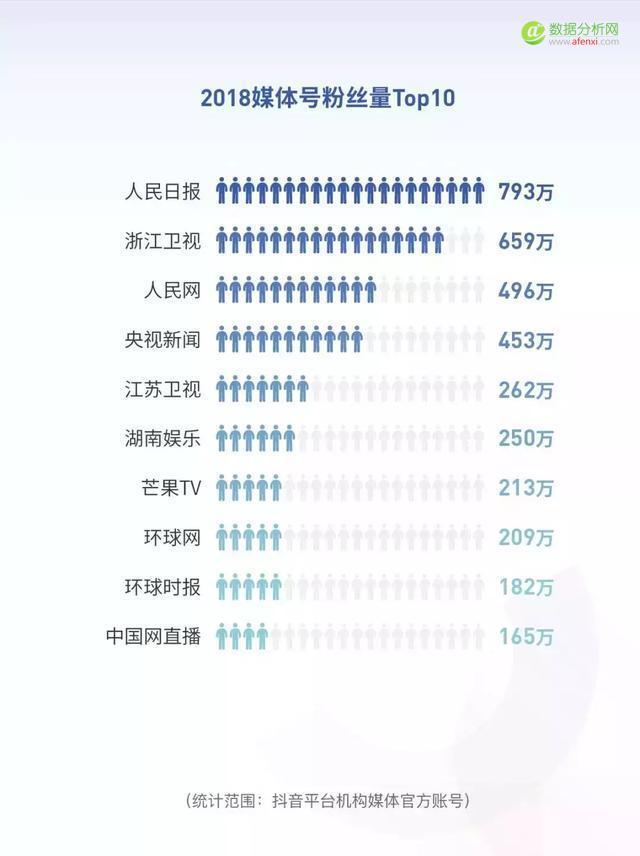 【99click营销观察】抖音发布2018大数据报告