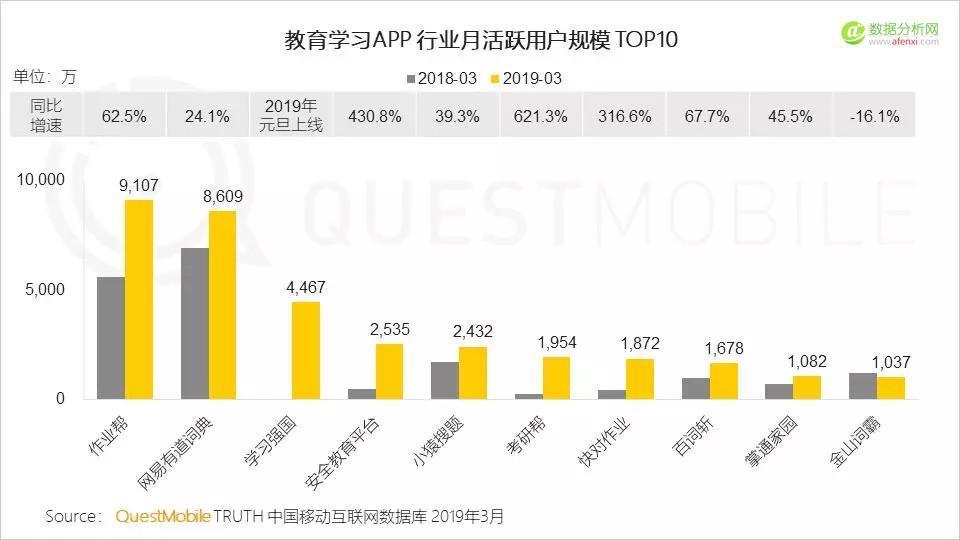 QuestMobile中国移动互联网2019春季大报告:大拐点已至,头部亿级稳定,中部最后厮杀,长尾进入尾声