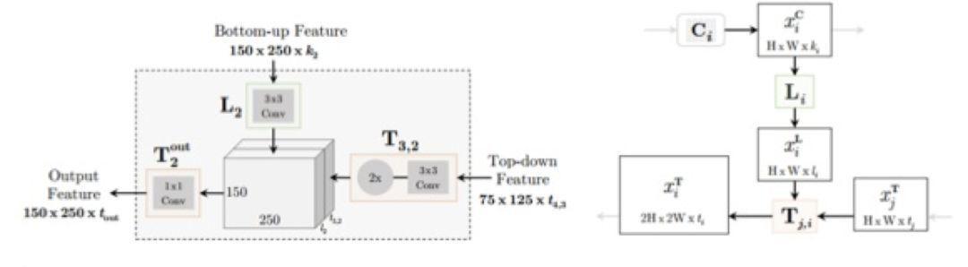 基于深度学习的目标检测算法综述:常见问题及解决方案
