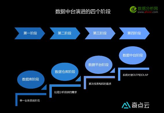 阿里巴巴数据仓库发展的四个阶段