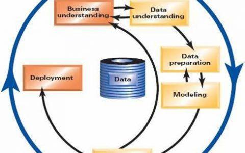 数据挖掘项目成功的黄金准则—企业数据挖掘成功之道(理论篇)