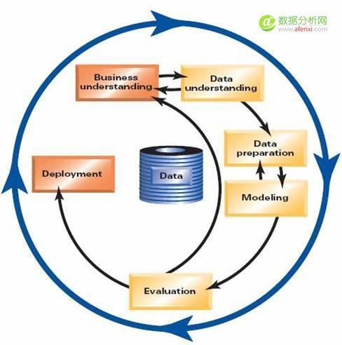 企业数据挖掘