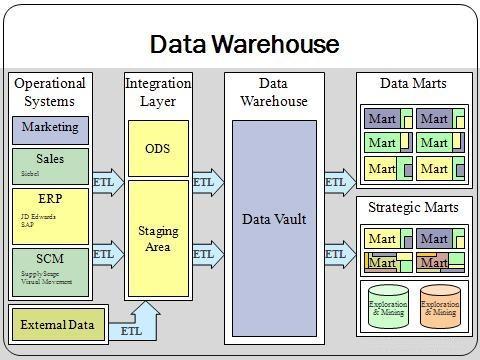 我的大数据之路(一)-数据仓库也需要大数据