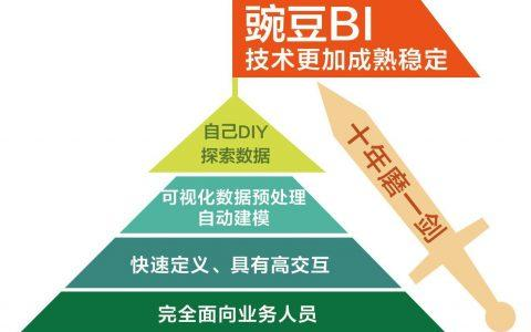 数据分析平台豌豆BI试用总结