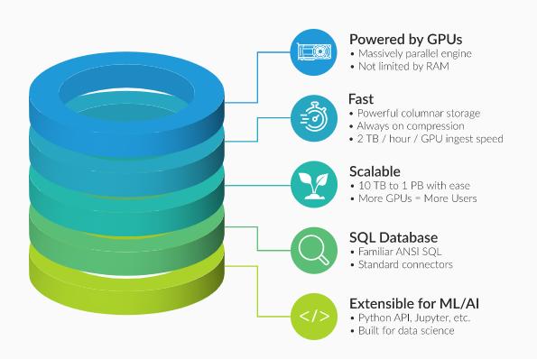 是什么使GPU数据库成为BI的理想选择?