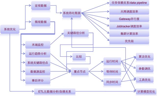 淘宝云梯分布式计算平台整体架构