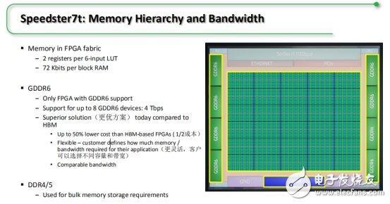 Achronix公司将推出专注AI机器学习和高带宽应用突破性FPGA的说明