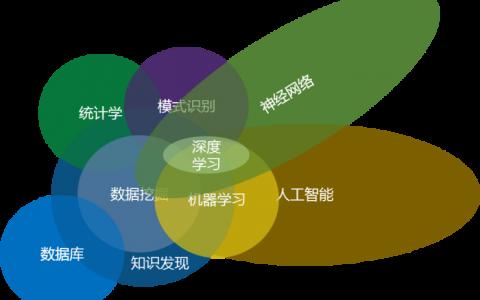 一文了解数据挖掘知识体系及实践流程