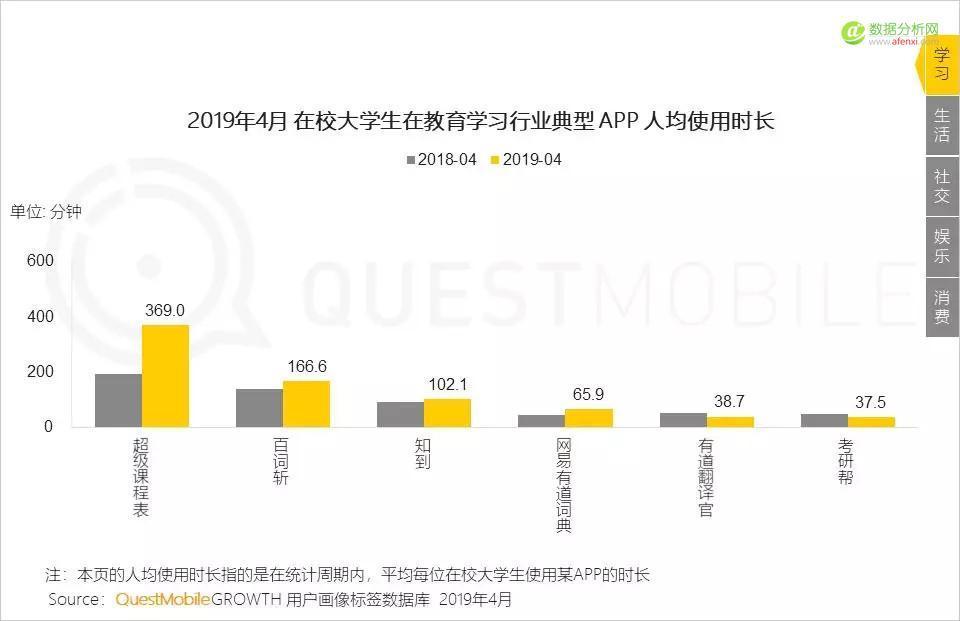 QuestMobile:在校大学生洞察报告