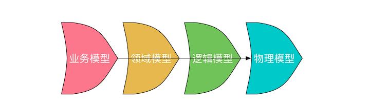 数据仓库的基本架构