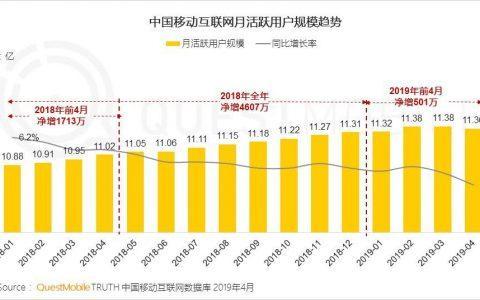 QuestMobile:中国移动互联网全景生态流量洞察报告