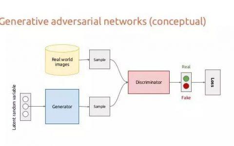理解和创建GANs,使用PyTorch来做深度学习