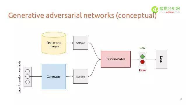 理解和创建GANs|使用PyTorch来做深度学习