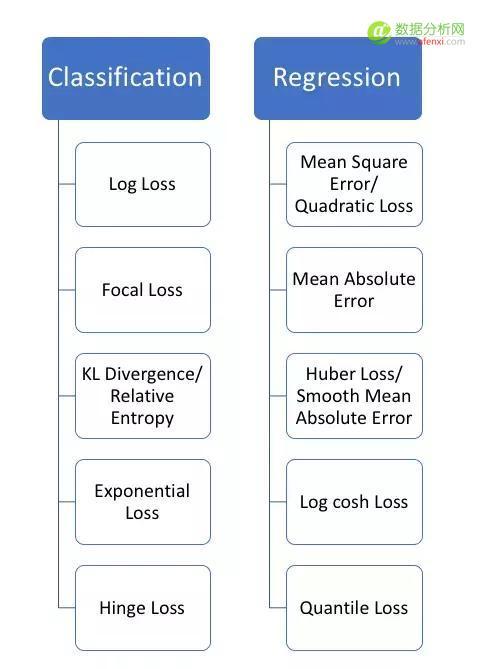 所有学机器学习的人必须要懂的5个回归损失函数