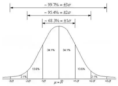 数据分析必掌握的统计学知识