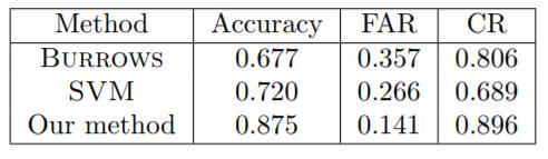 """""""翟天临""""克星?哥本哈根大学开发反""""枪手""""AI,准确率接近90%"""