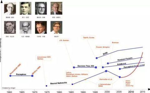 一篇文章告诉你机器学习的发展史