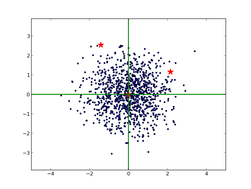 漫谈:机器学习和数据挖掘中一些常见的距离公式和相似性度量方法