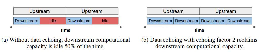 """让神经网络训练速度加快4倍!谷歌大脑团队提出""""数据回送""""算法"""
