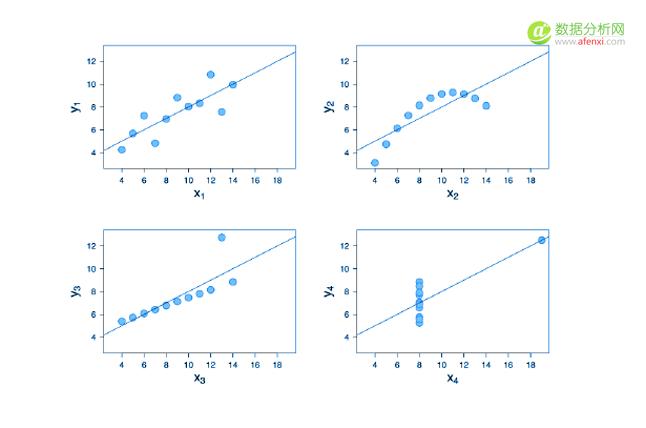 四组数据的差异