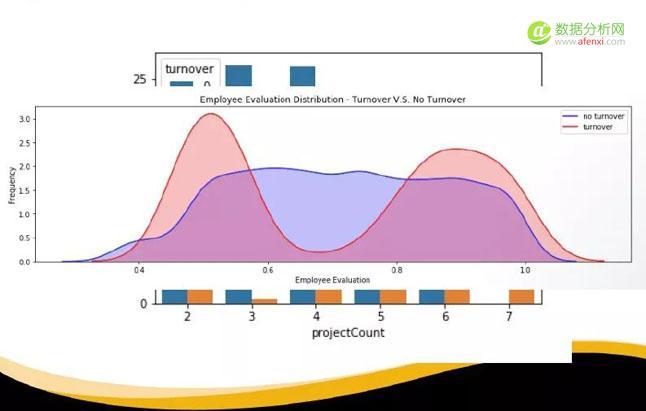 用这张描述性分析的图来反映员工的评估和离在职的情况