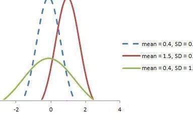 概率分布,先懂这6个