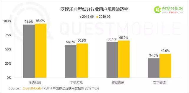 QuestMobile移动互联网2019半年大报告:血海厮杀显真英雄(下)