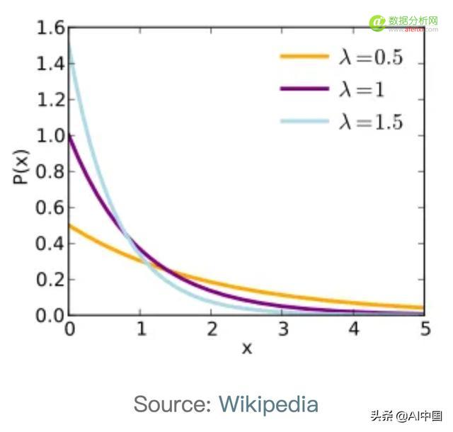 数据科学家都应该知道这5个概率分布