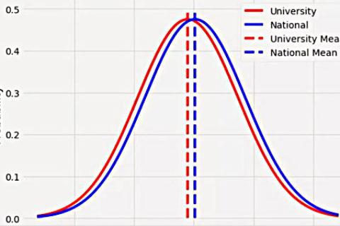 一文学会统计学中的显著性概念
