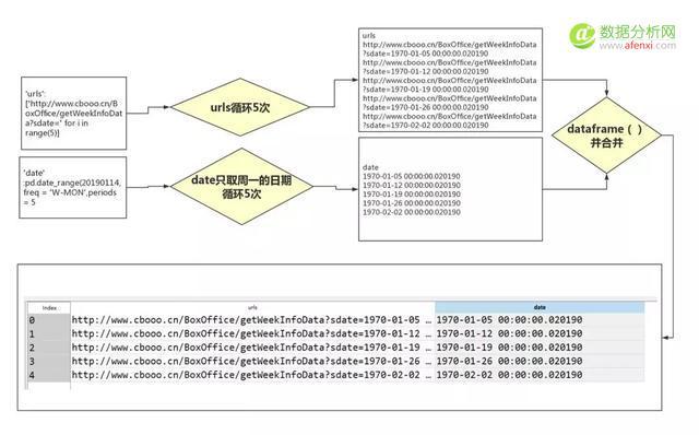 3步搞懂Python数据分析关键点