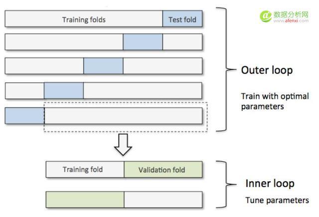 归一化 vs 标准化 定量的分析