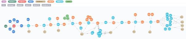 """图数据库:一种解决元数据管理""""两张皮""""的方法!"""