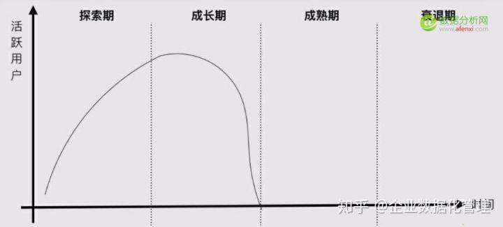 关于数据驱动增长的4个问题:是什么?为什么?有何用?怎么用?