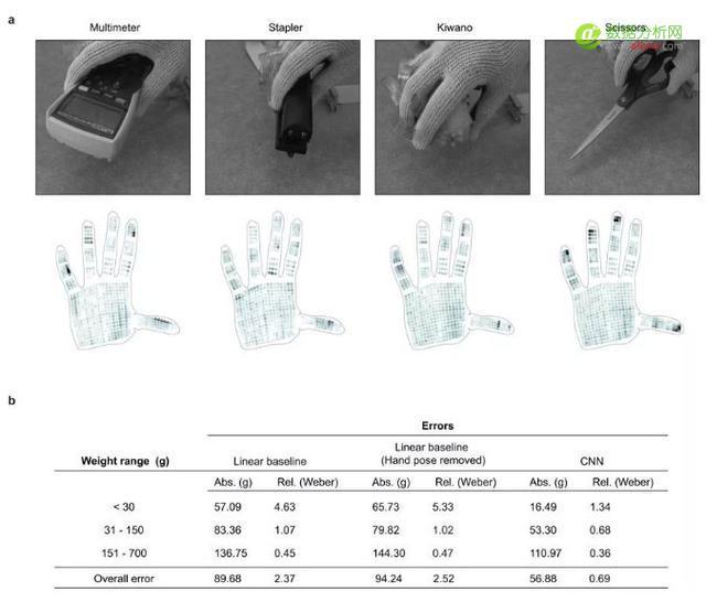 MIT发明10美元AI触觉手套:既能识别物体,又能称重