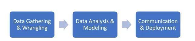 构建端到端数据科学项目实战(附链接)