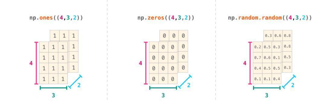 一键获取新技能,玩转NumPy数据操作