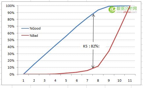 模型评估,Kolomogorov Smirnov,KS