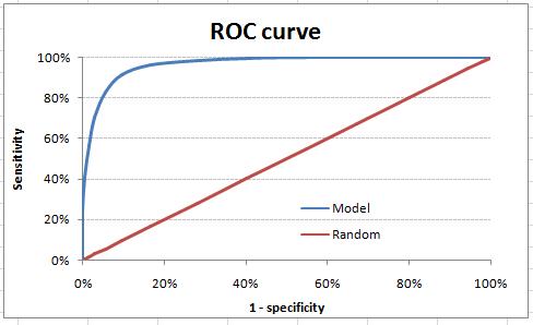 模型评估,ROC曲线