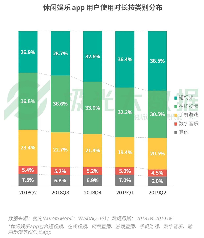 极光大数据:2019年Q2移动互联网行业数据研究报告