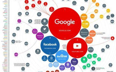 SimilarWeb:2019年全球百大流量网站排行榜