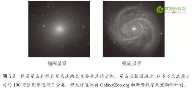 如何对100万个星系进行分类?